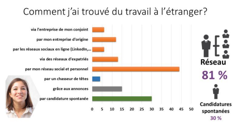 Statistiques comment trouver du travail à l'étranger