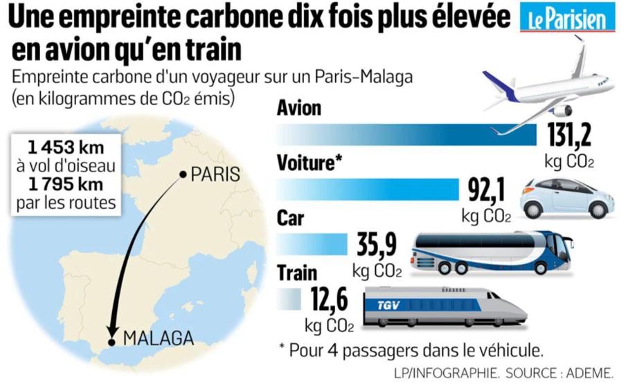 Empreinte carbone dix fois plus élevée en avion qu'en train