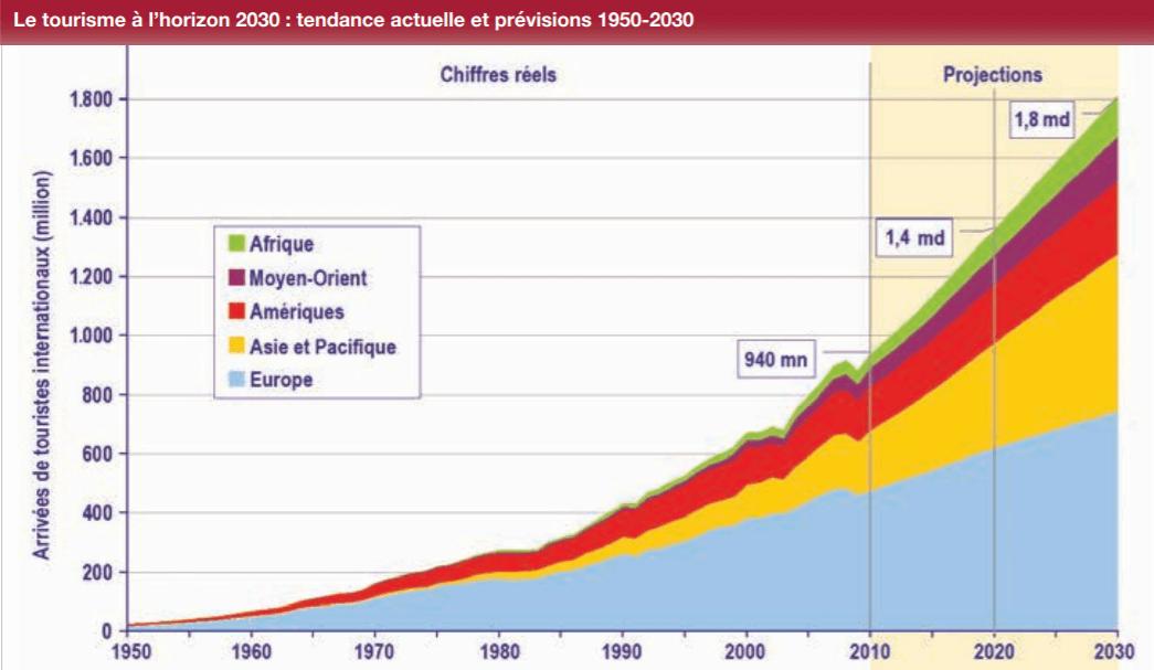 les tendances du tourisme futur pour 2030